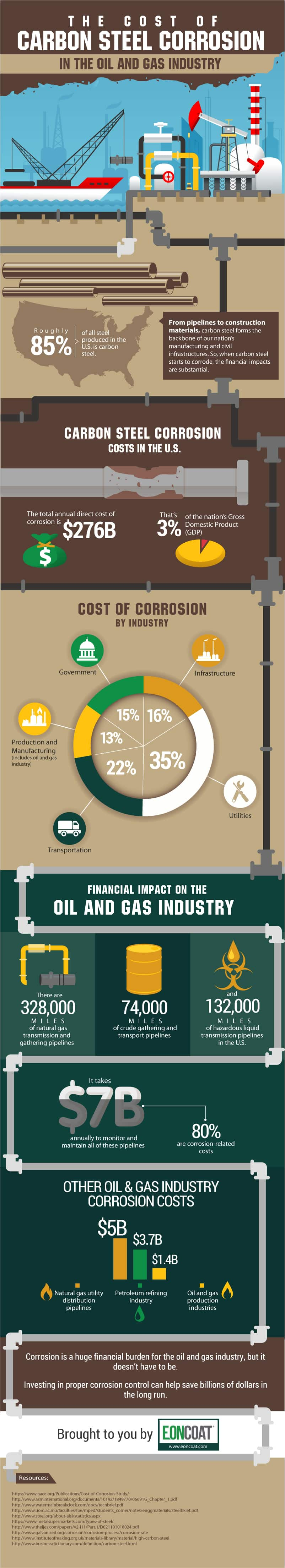 The Cost of Carbon Steel Corrosion in the Oil and Gas Industry [INFOGRAPHIC]