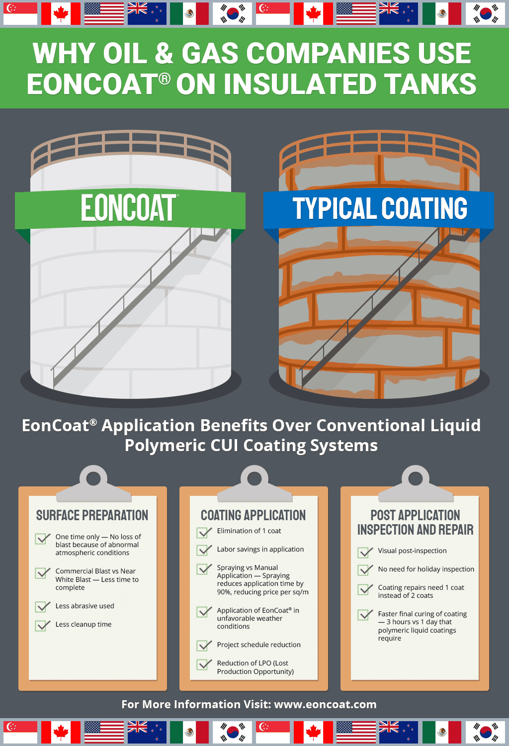 Why Oil and Gas Companies Use EonCoat® on Insulated Tanks